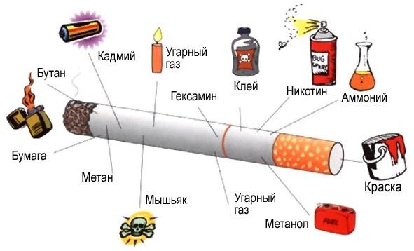 27 hétig hagyja abba a dohányzást akkor fogyhat, ha lehagyja a dohányzást
